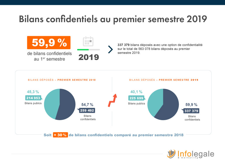 Répartition bilans confidentiels premier semestre 2019 - Infolegale