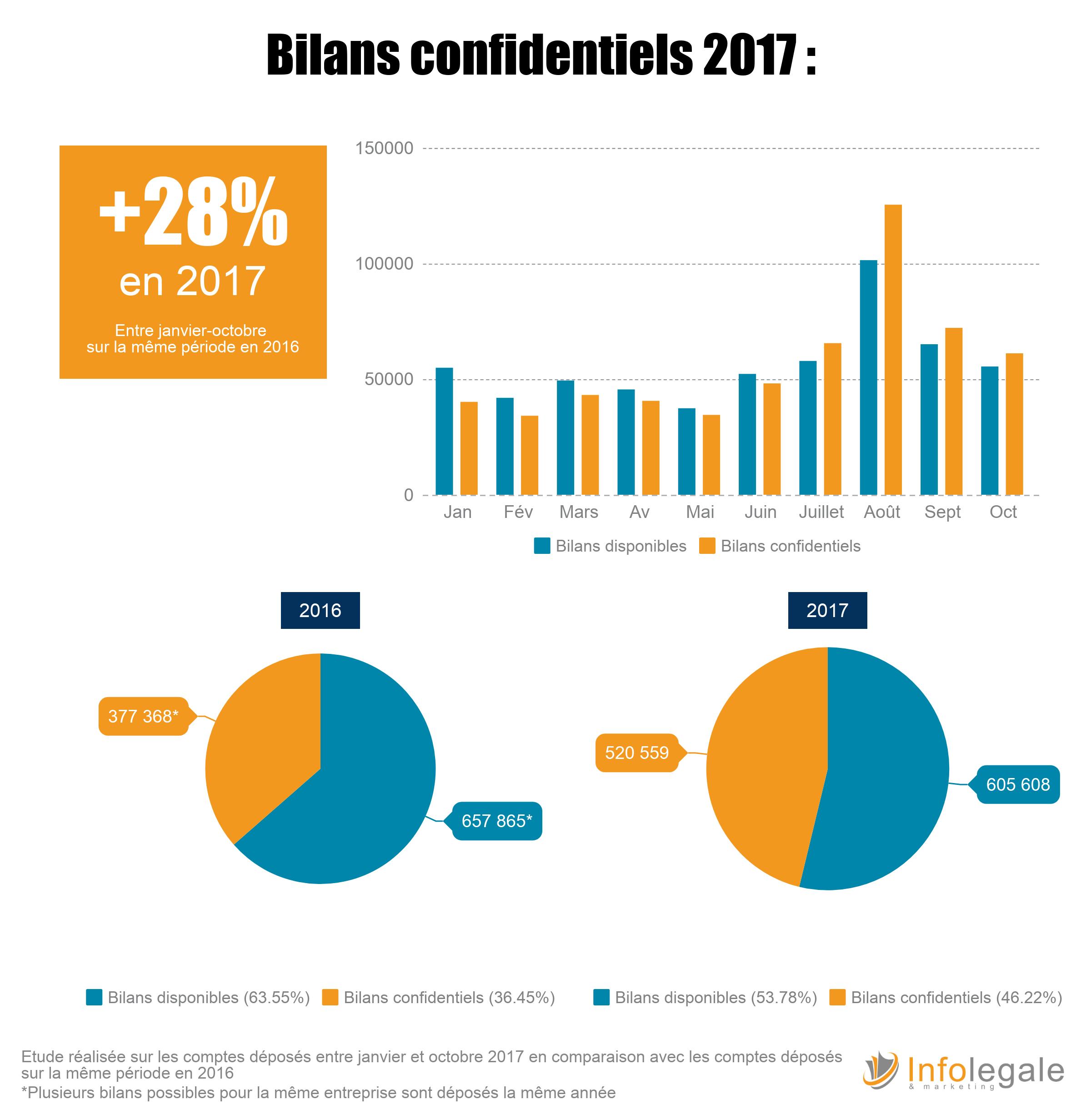 Bilans confidentiels 2017