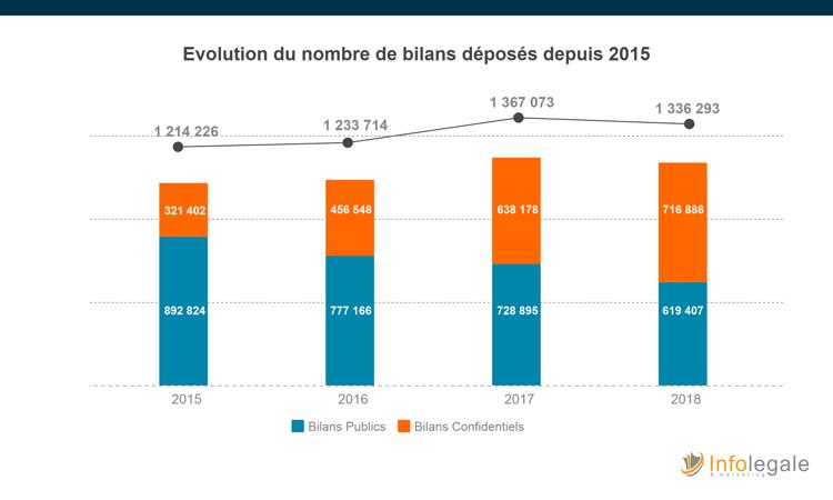 Bilans publics-confidentiels-2015-2018