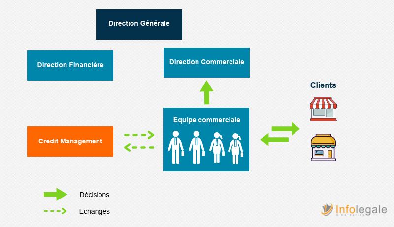 Credit management_recouvrement
