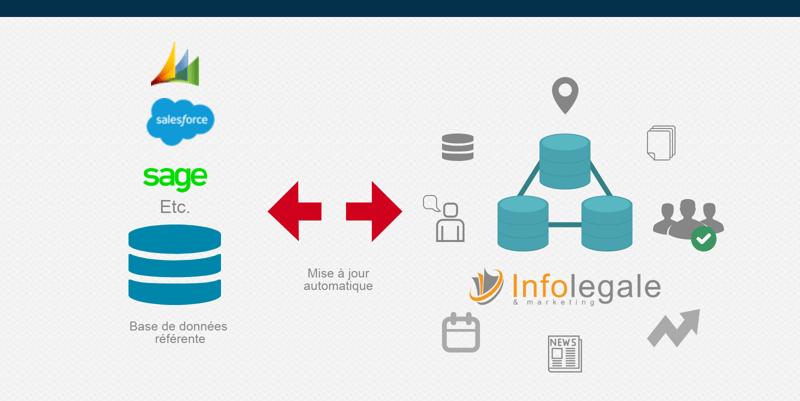 Data_integration donnee