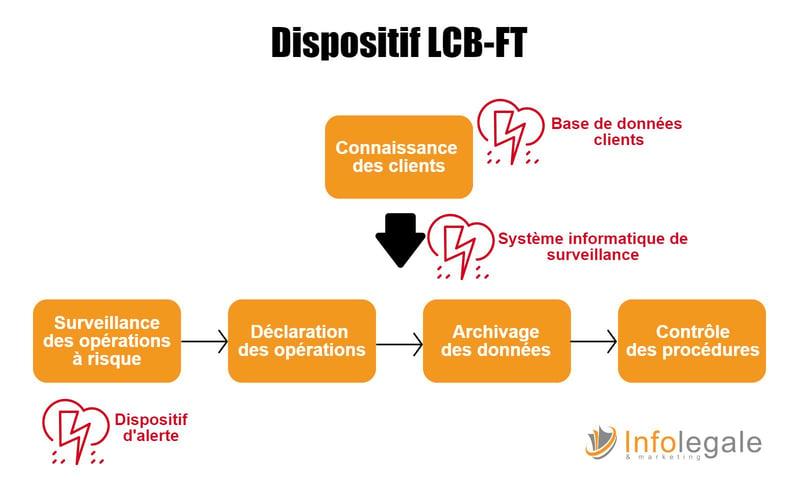 Dispositif lutte LCB