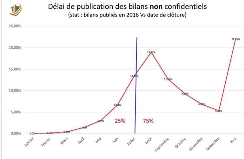 delais de publication des bilans