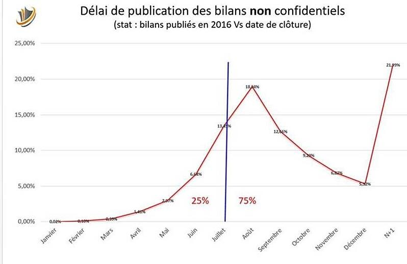 comptes des entreprises françaises