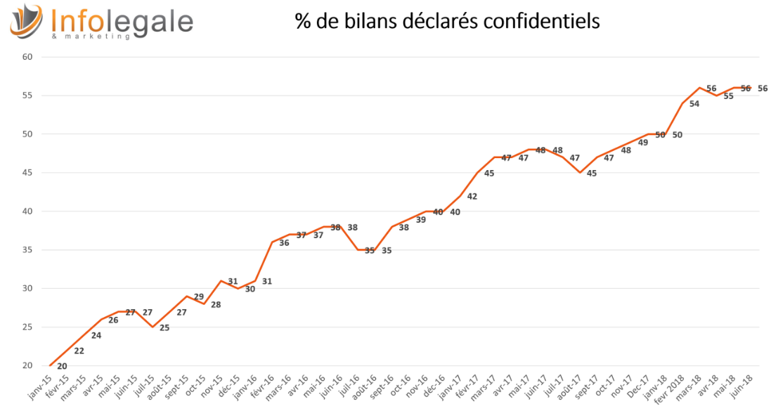 Evolution des bilans confidentiels 2015-2018
