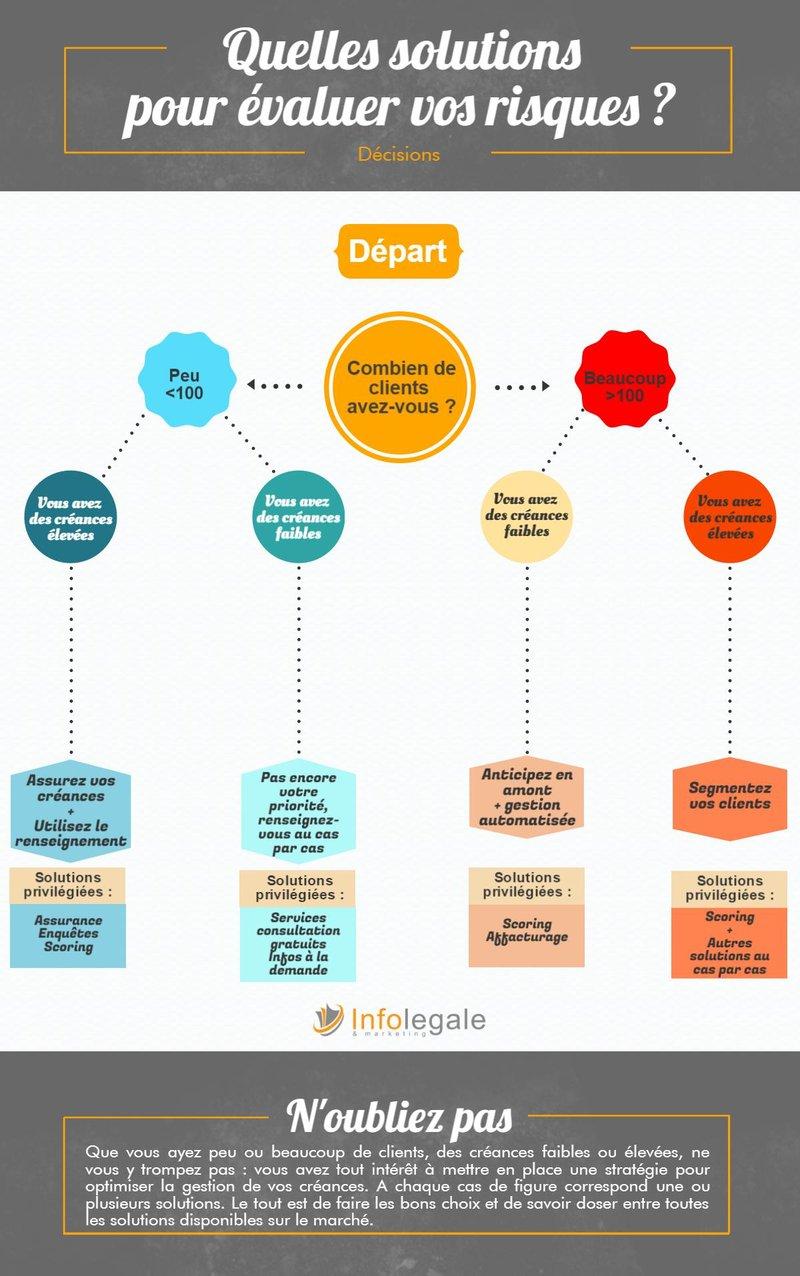 solvabilité entreprise : comment choisir ?