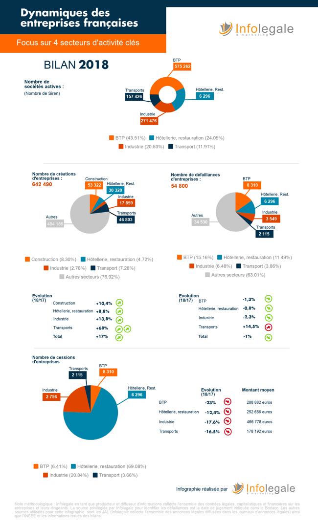 Infographie Dynamiques sectorielles_2018_Infolegale