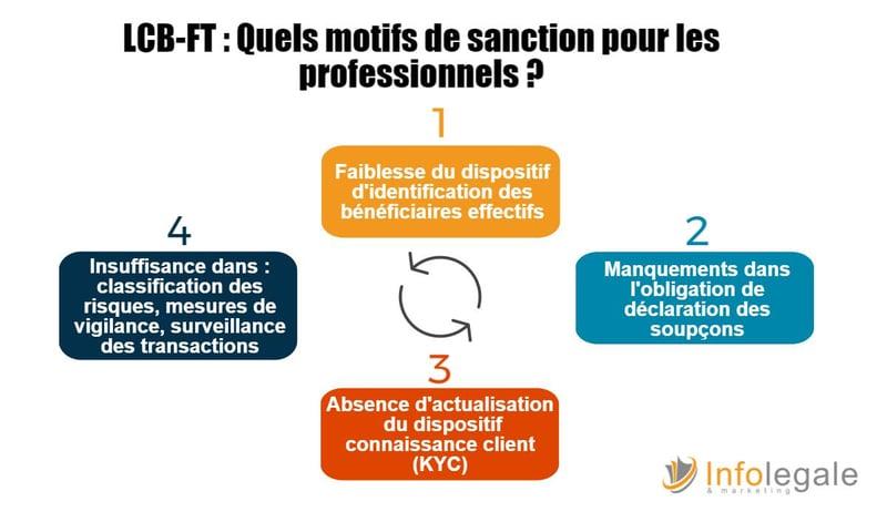 Quels motifs de sanction_LCB-FT