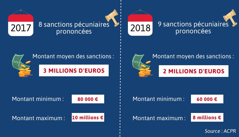 Sanctions financières