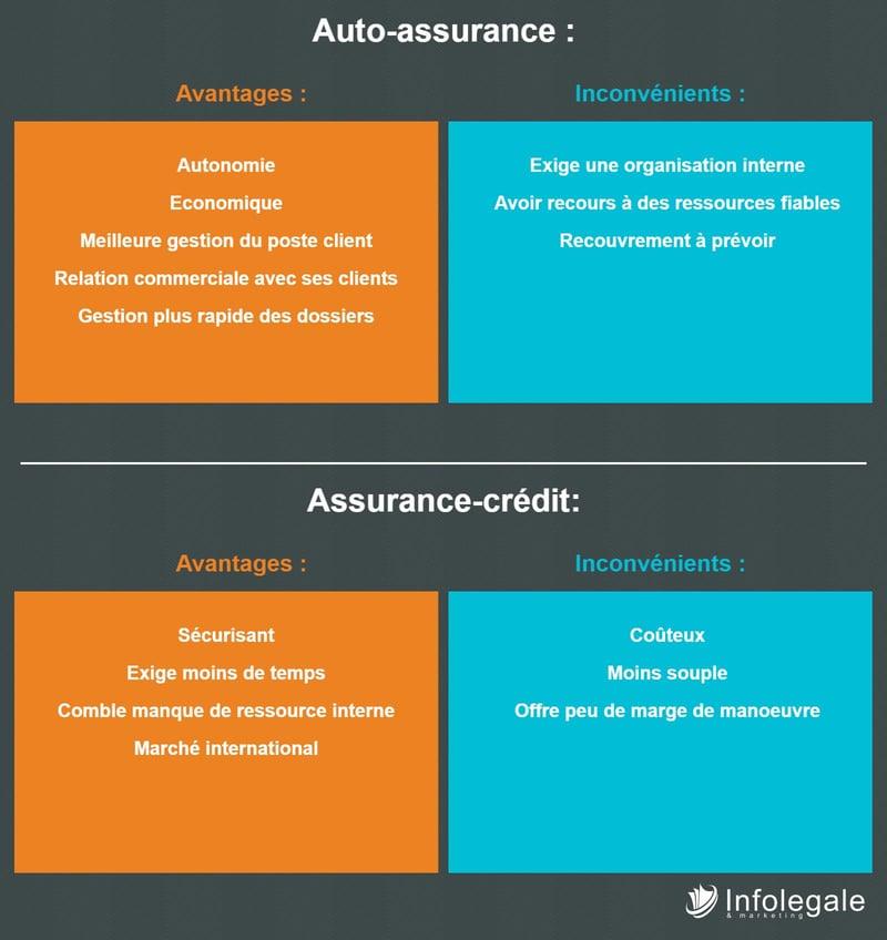 assurance-crédit vs auto-assurance : comment choisir