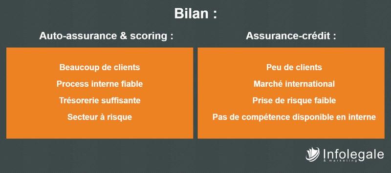 assurance-crédit vs auto-assurance : comment choisir (bilan)