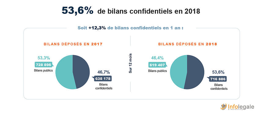 bilan confidentiels 2018_evolution-1