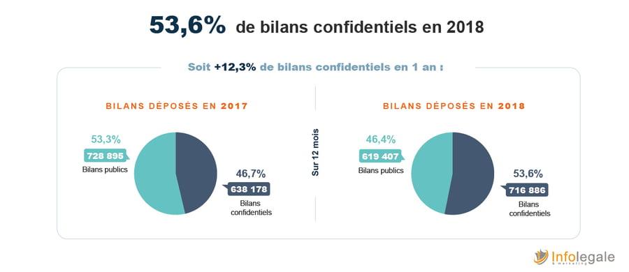 bilan confidentiels 2018_evolution