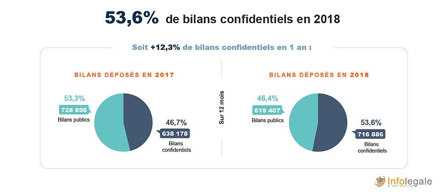 bilan confidentiels 2018_evolution