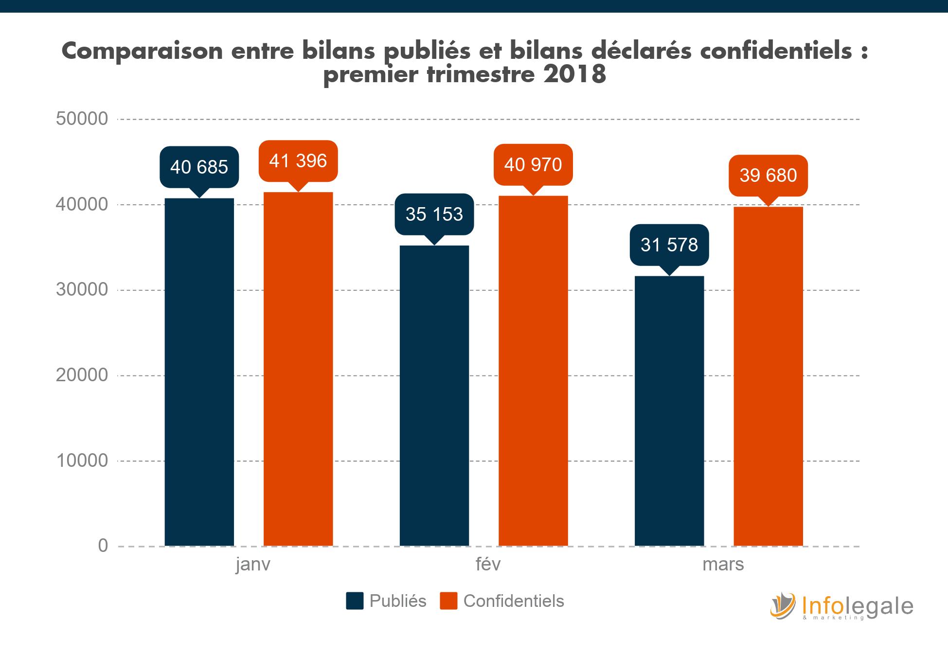 bilans confidentiels_blog_2