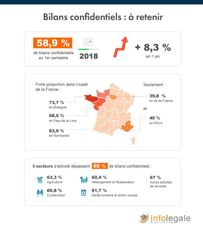 bilans-confidentiels-au-premier-semestre-2018