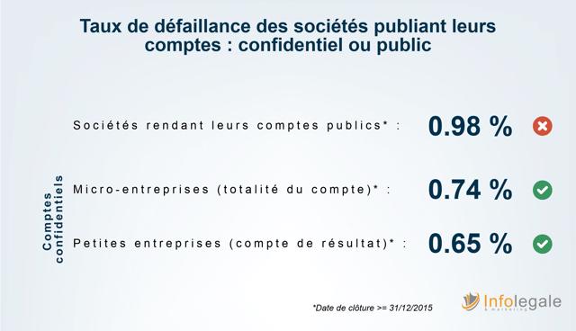 Bilans confidentiels_taux de defaillances