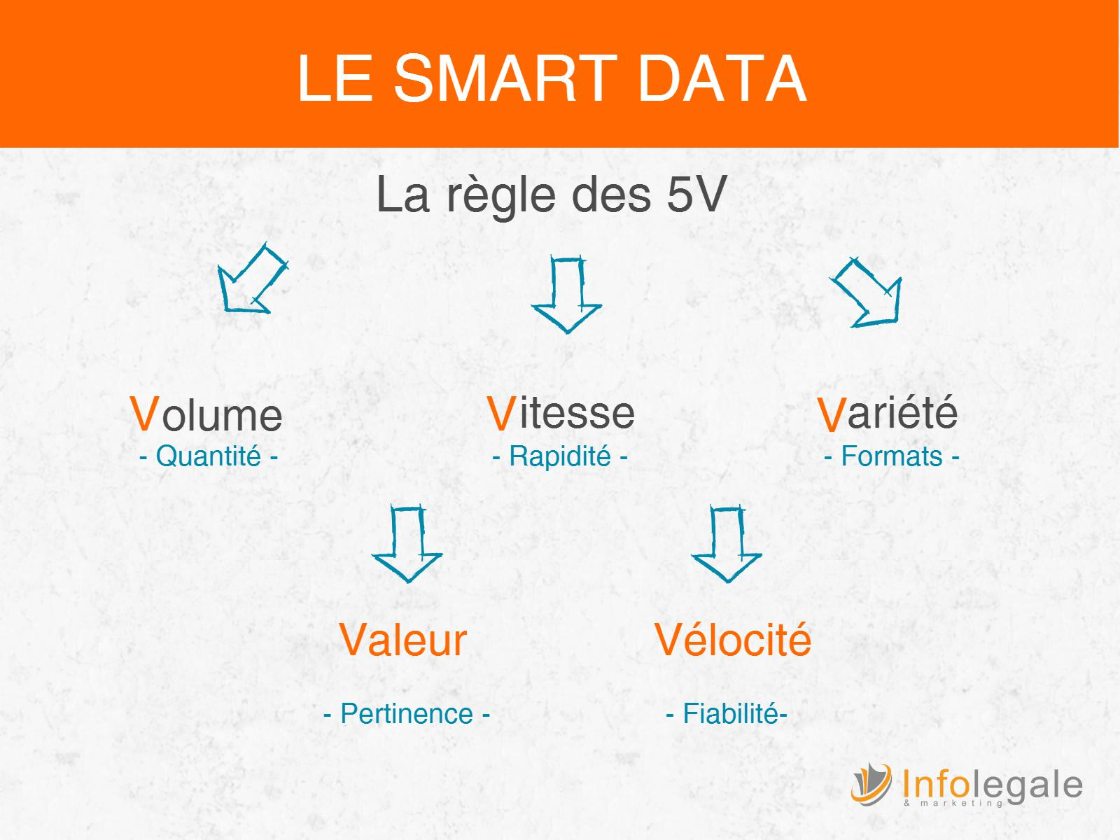 data analyse et credit management  regle des 5 v.jpeg
