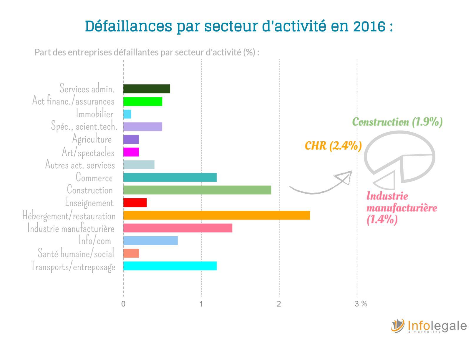 Defaillances par secteurs en 2016