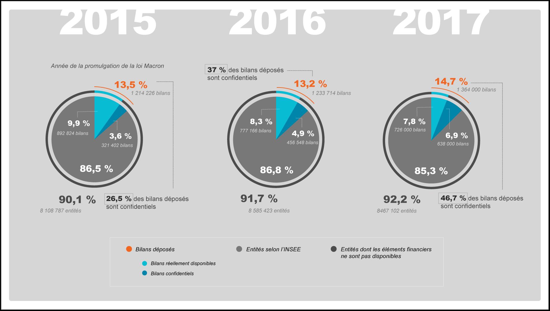 etude evolution bilans disponibles 2015-2017