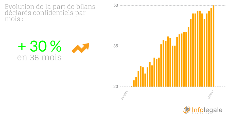 evolution des bilans confidentiels en 2017