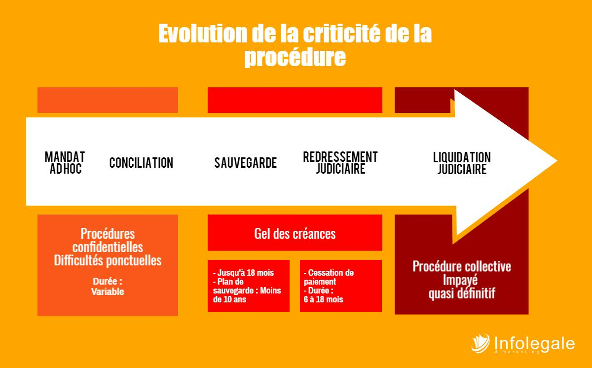 procedures collectives