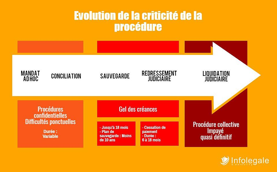 Procédure collective : evolution de la criticité
