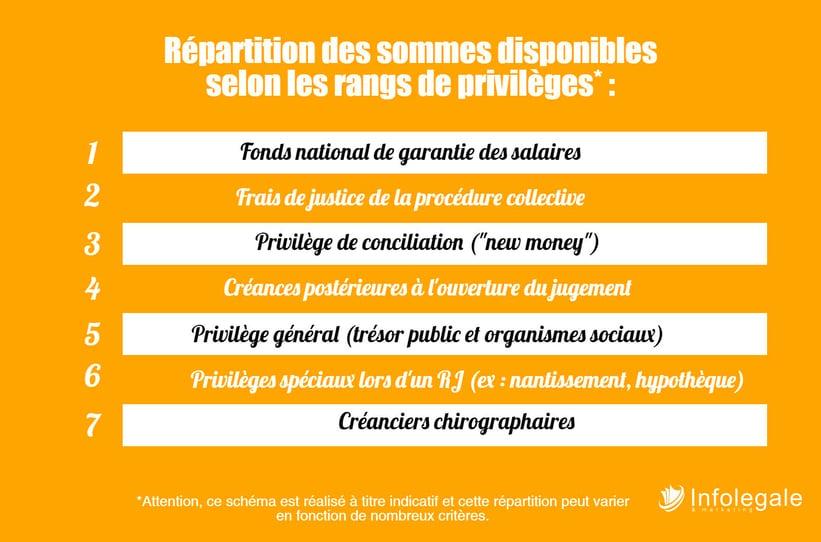 provileges_repartition des sommes.jpeg