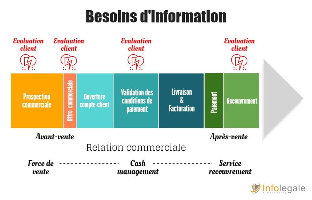 Relation ente credit management et commerce
