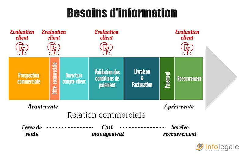 besoin d'information : gestion risque commercial