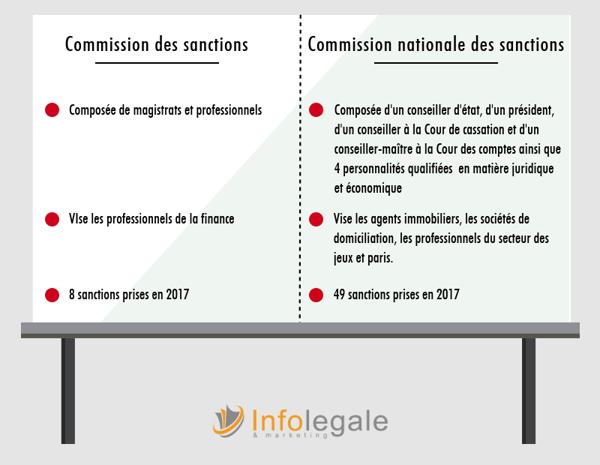 sanctions_loi sapin 2
