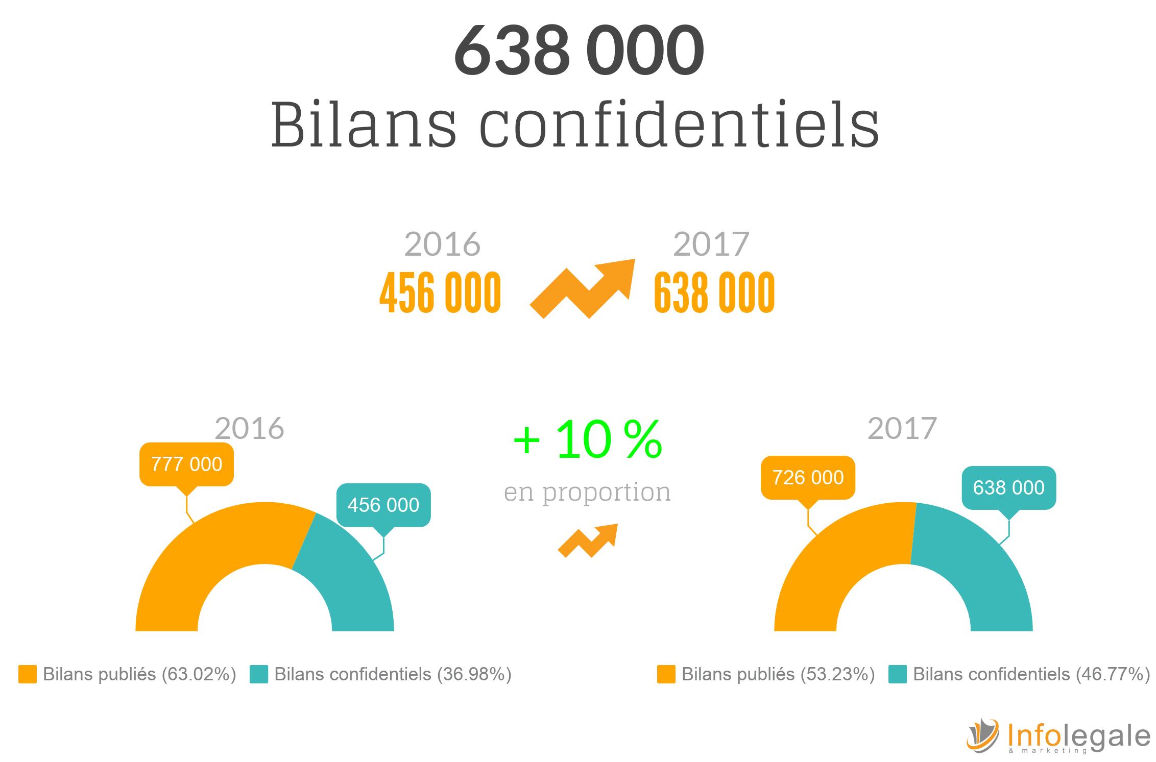 bilans confidentiels : succes du dispositif