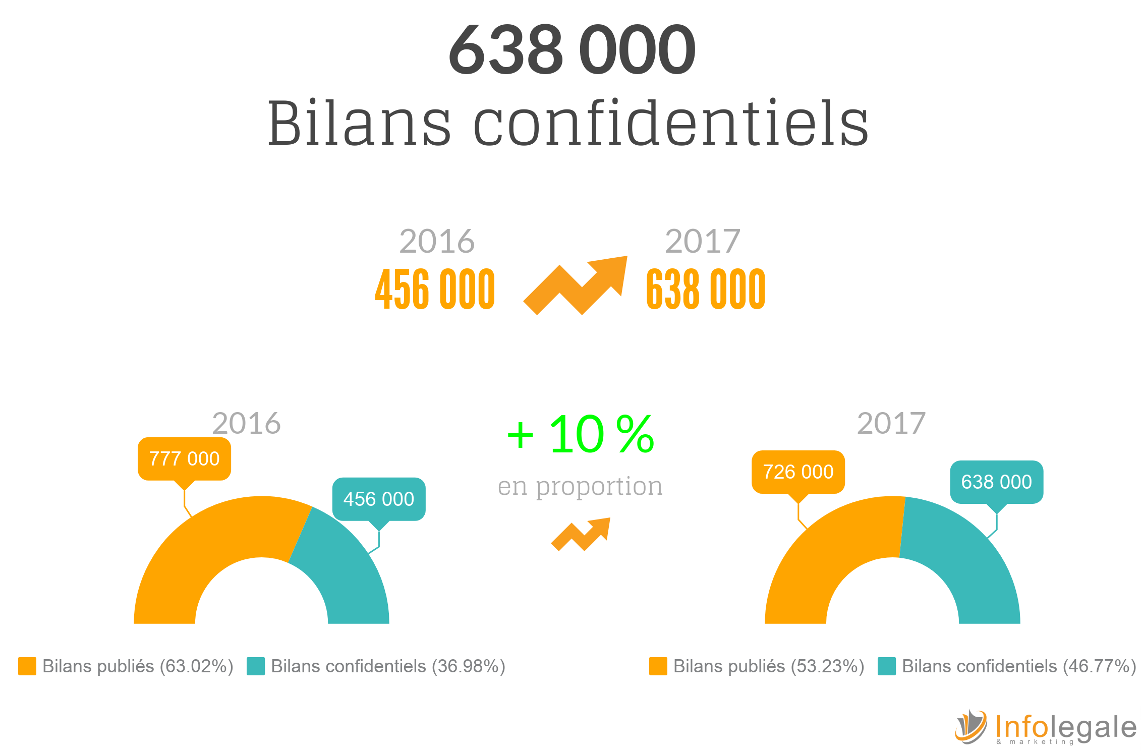 bilans confidentiels : succes du dispositif