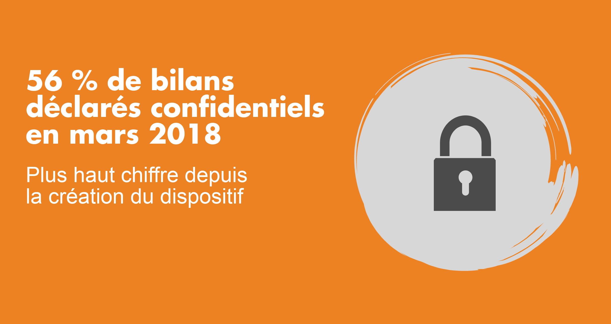 56 % de bilans déclarés confidentiels en mars 2018 : plus haut chiffre depuis la création du dispositif