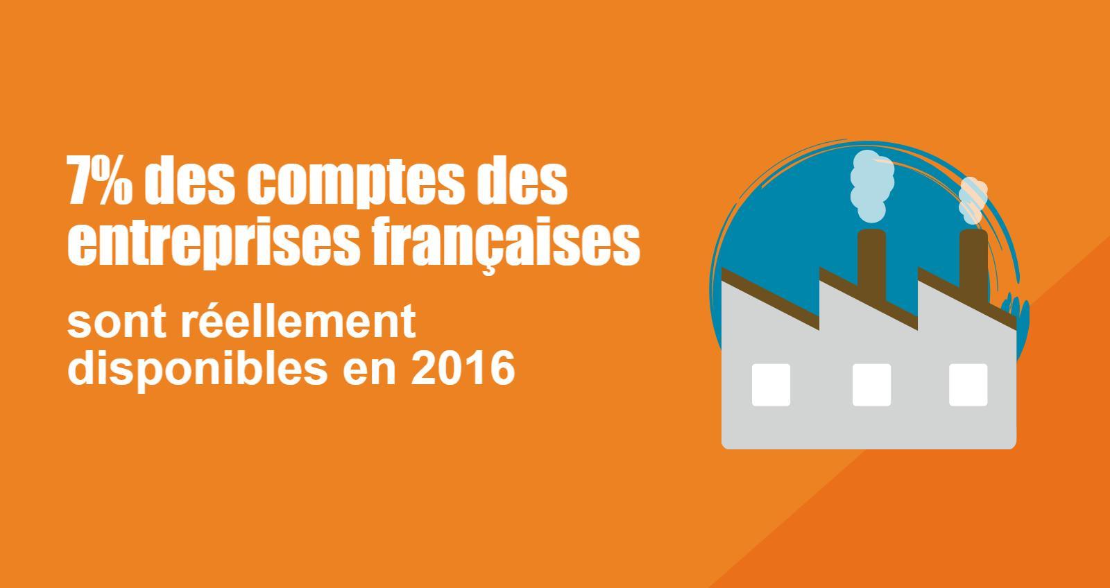 7% des comptes des entreprises françaises sont réellement disponibles en 2016