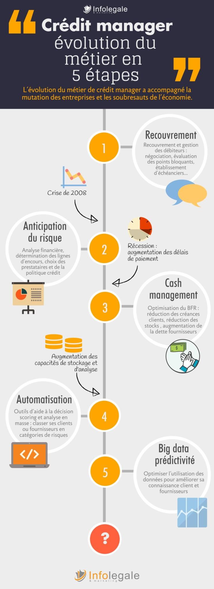 Credit manager-évolution du métier en 5 étapes