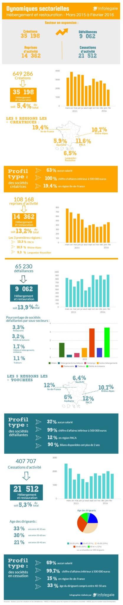 Dynamiques sectorielles_mars 2015-février 2016_CHD_Infolegale