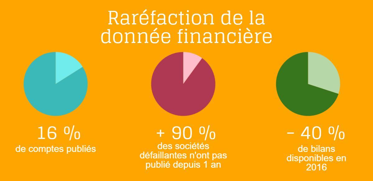 Raréfaction donnée financière-2016