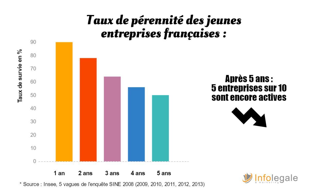 taux-de-perennite-des-entreprises