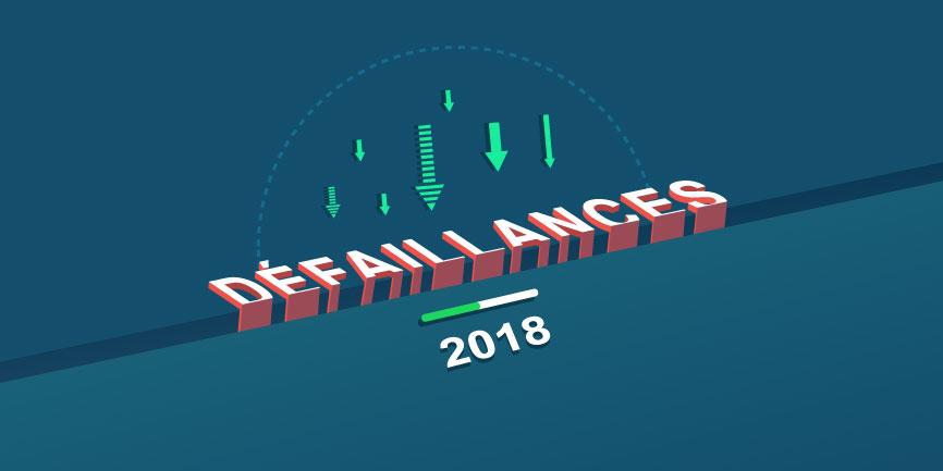 Baisse de 7% des défaillances d'entreprises au premier semestre 2018