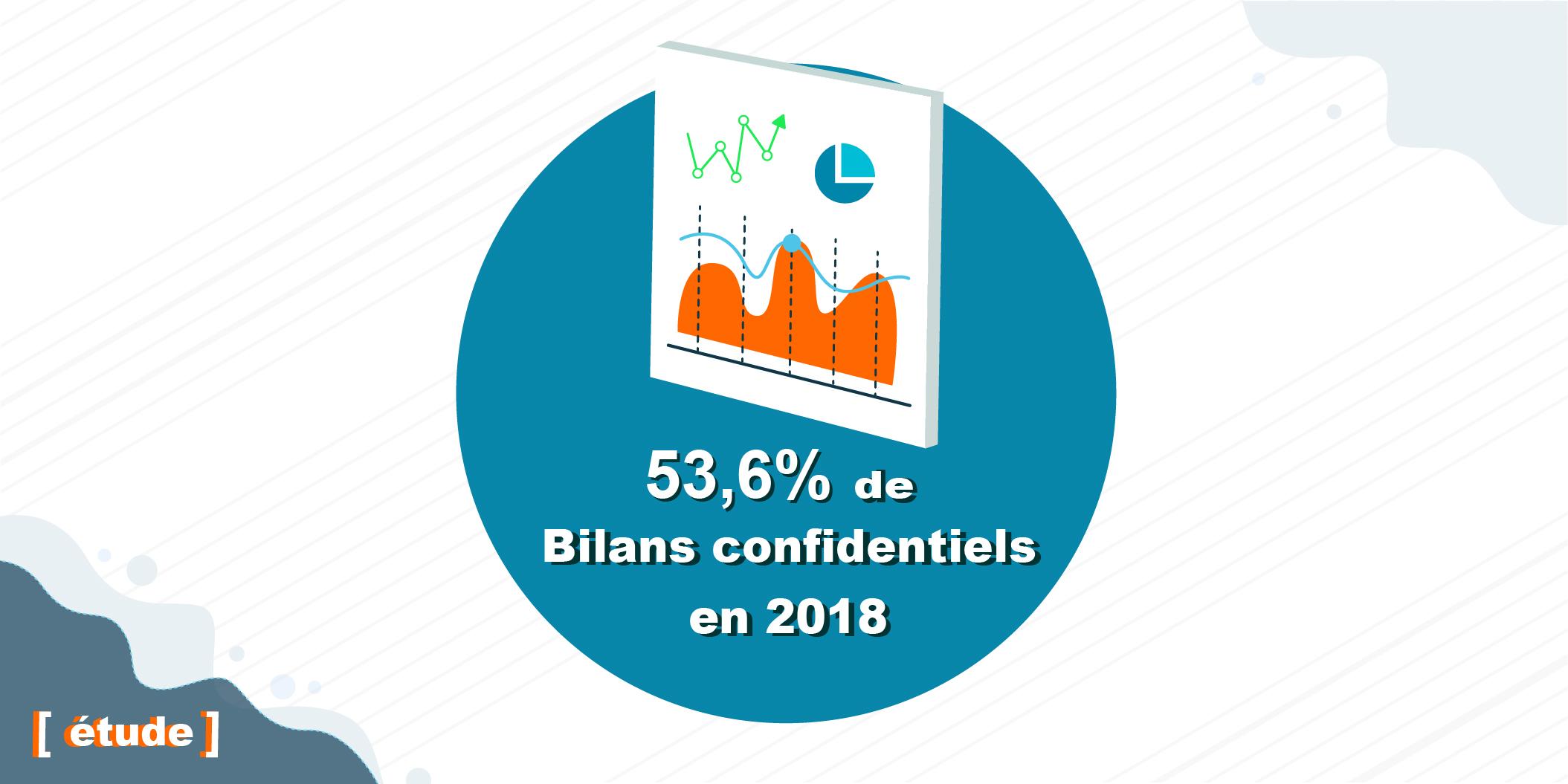 53.6 pour cent de bilans confidentiels en 2018